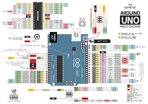 http://arduinominas.com.br/images/io-ports/The_Definitive_Arduino_Uno_Pinout_Diagram_-_ARDUINO_V2.png
